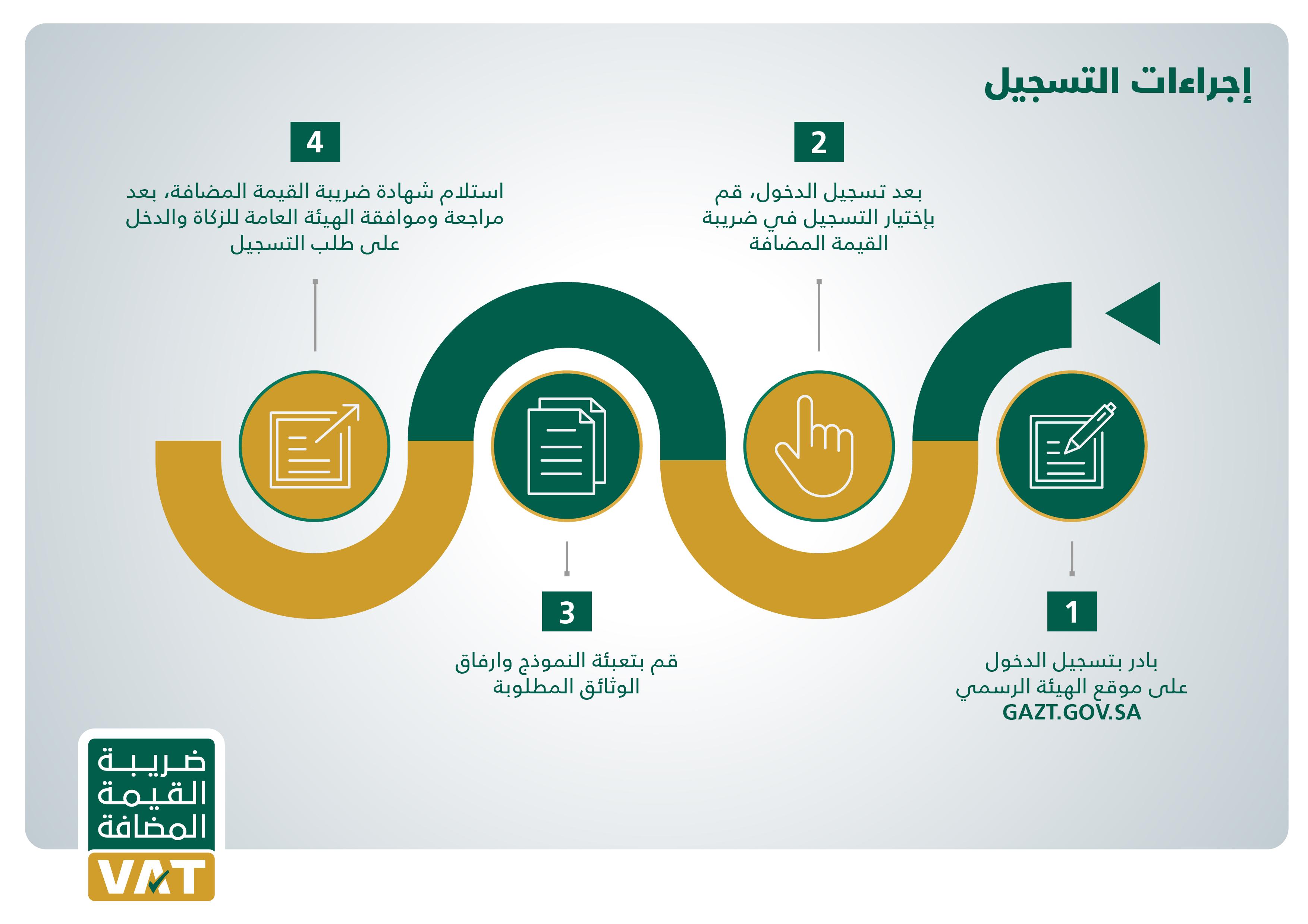 نتيجة بحث الصور عن تطبيق الضريبة المضافة السعودية